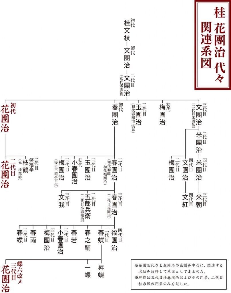 桂花團治 代々 関連系図
